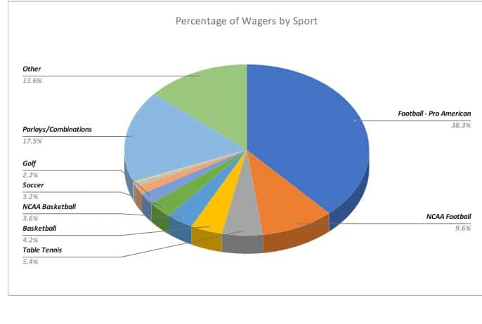 ncaa betting percentages